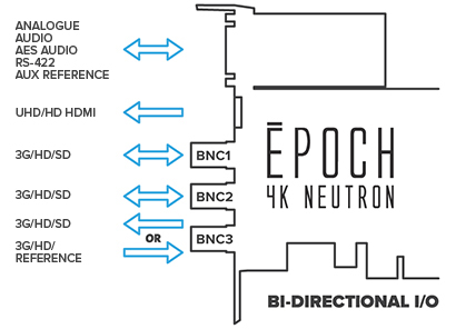 Epoch | 4K Neutron. Independent bi-directional I/Os deliver unparalleled flexibility.
